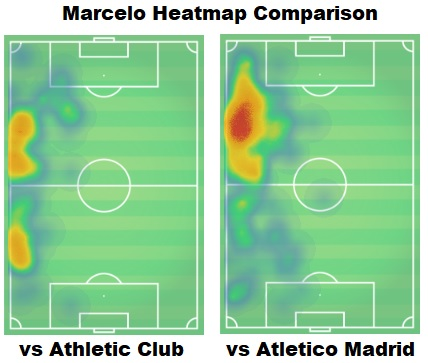 Real Madrid Athletic Club tactical analysis statistics