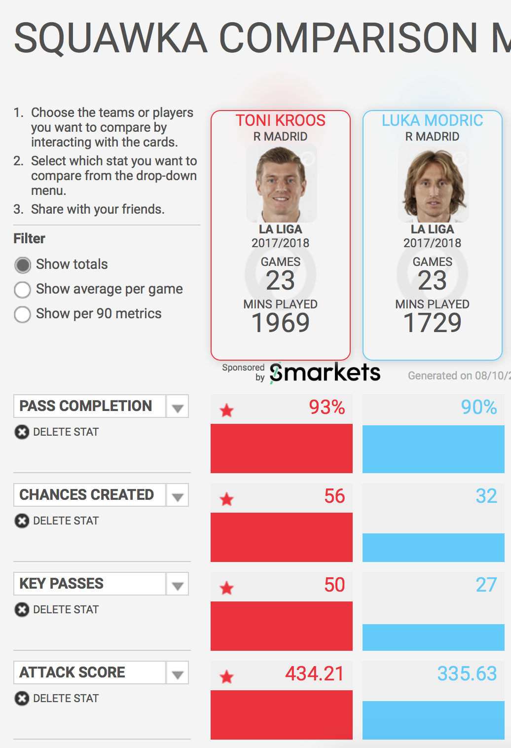 Toni Kroos Real Madrid Tactical Analysis Analysis Statistics