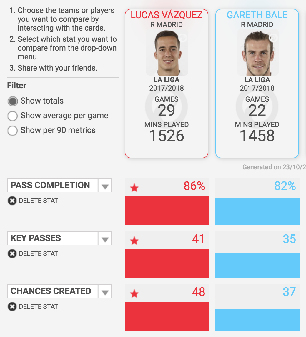 Lucas Vazquez Real Madrid Tactical Analysis Statistics