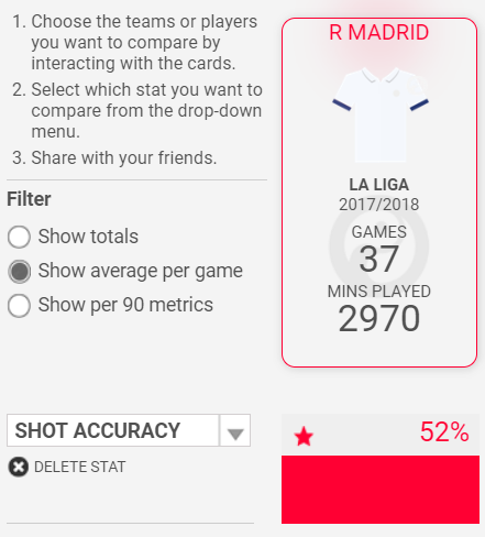 Julen Lopetegui Real Madrid Tactical Analysis Statistics