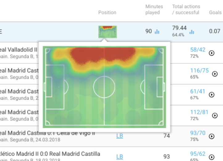 Sergio Reguilon Real Madrid Tactical Analysis Analysis Statistics