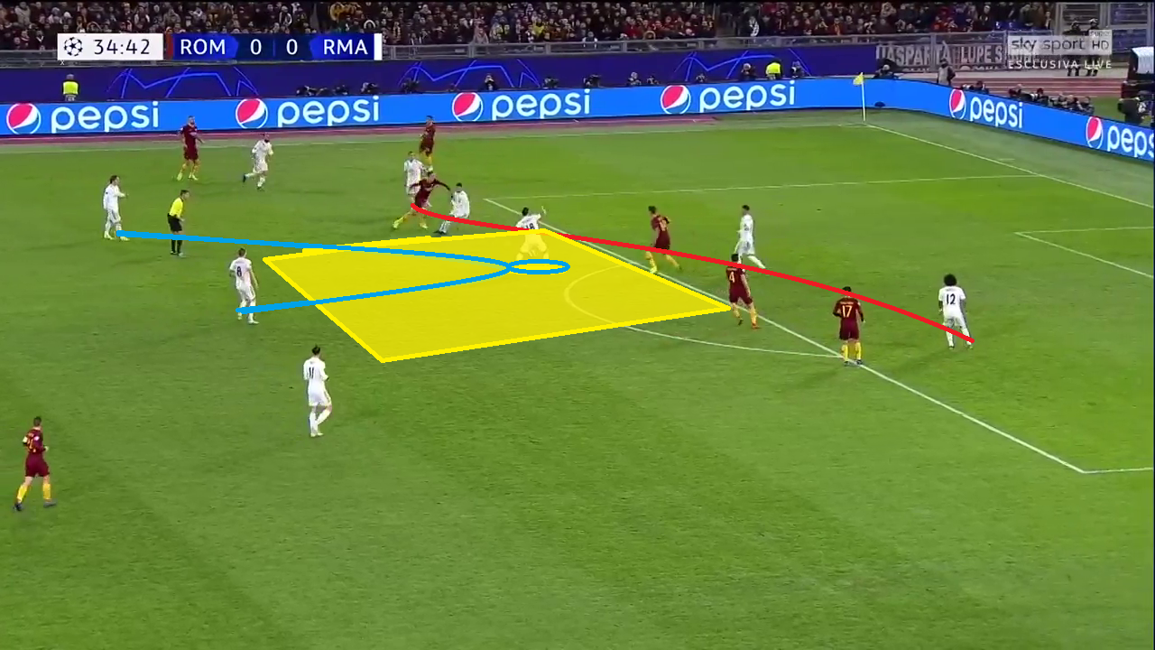 Real-Madrid Roma Champions League Tactical Analysis Statistics