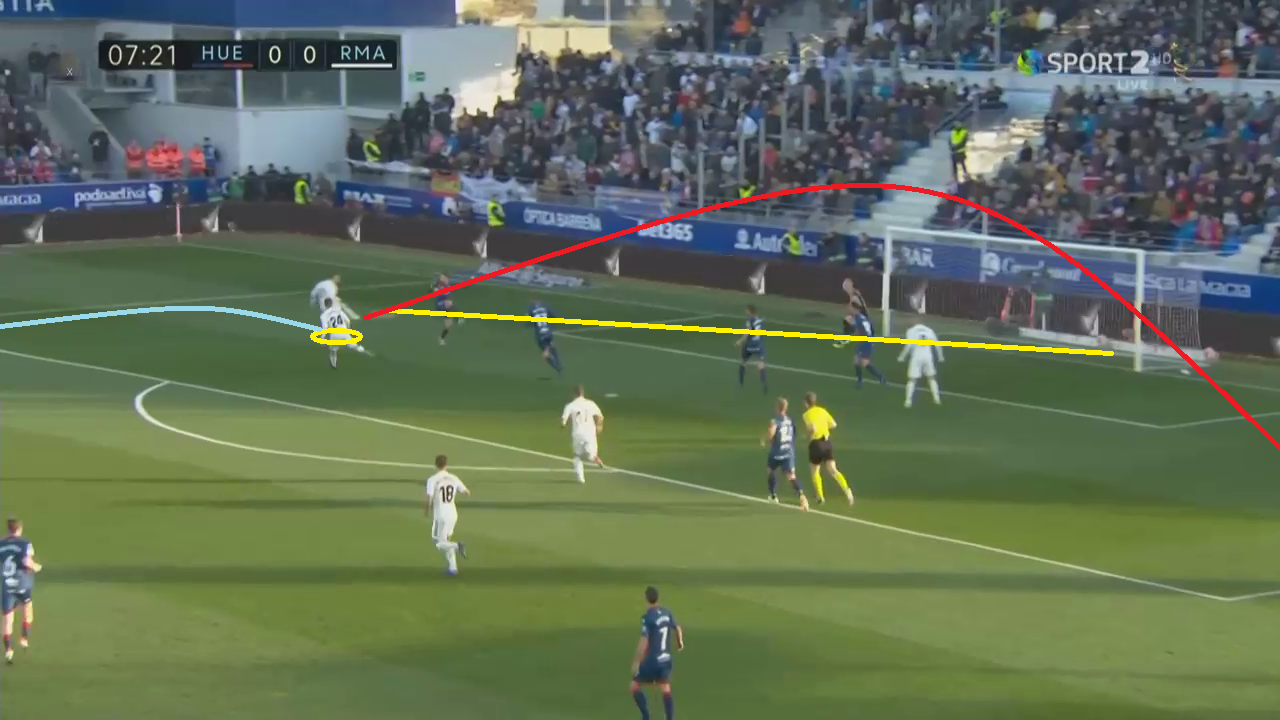 Huesca Real Madrid La Liga Tactical Analysis Statistics